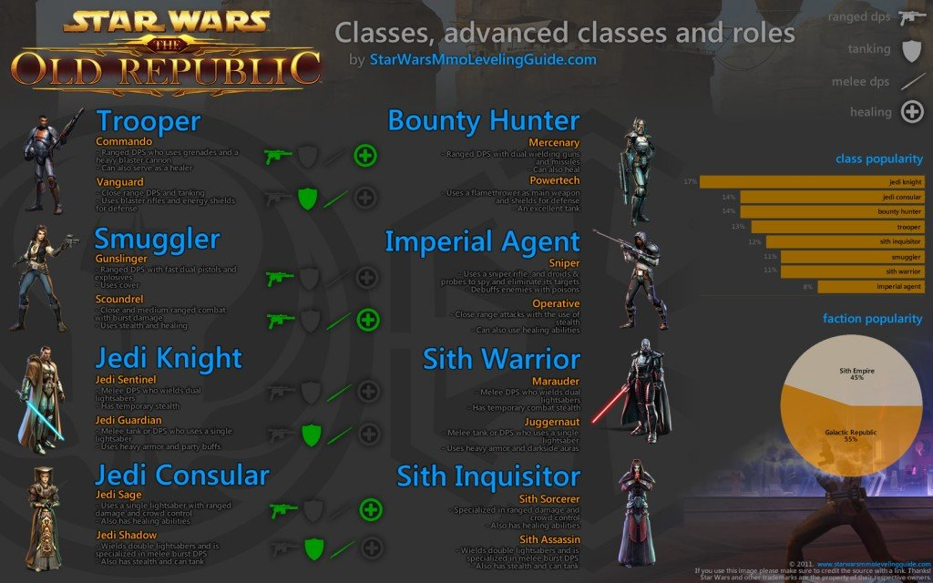 SWTOR Classes Breakdown