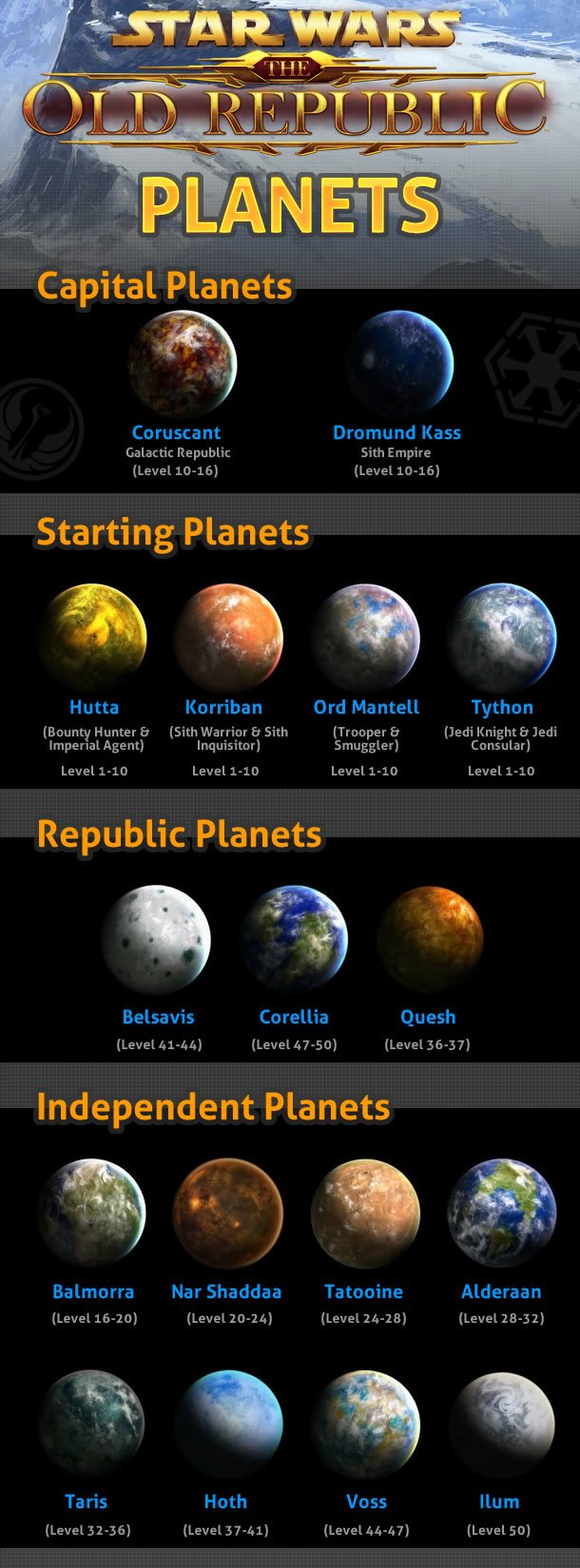 An infographic showing the level ranged for each planet in SWTOR